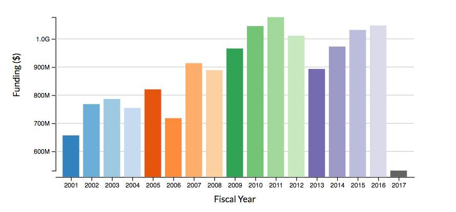 Had Enough Of Federal Underfunding Of >> Breakdown Of Where Ucla Research Funding Comes From And Where It